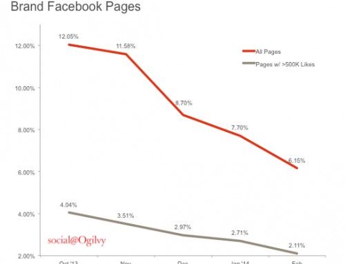 Facebook Is Killing 3 Types Of Content In The News Feed