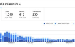 Google Analytics for Video