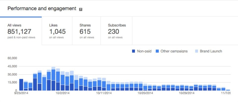 Google Analytics for Video
